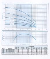EW23258  Top4  5-50 Tiefbrunnenpumpe230V,  FH max48m, Qmax 4,5m³/h, P2 550Watt